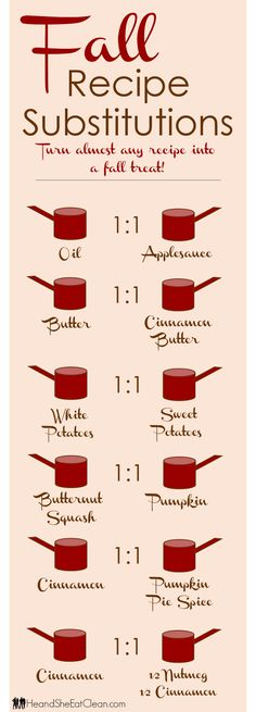 Loving fall? Get out your favorite recipes and try these swaps to see what works and what does not to make your recipes feel just a little more like fall! Get the chart from heandsheeatclean.com #recipes #swaps #recipesubstitutions #substitutes #baking #fall #cinnamon #nutmeg #holiday #cleaneating #heandsheeatclean