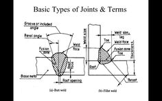 Welding_Symbols_Mechanical_Engineering_Drawing - Powerpoint Presentations - Mechanical Engineering