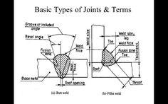 Welding_Symbols_Mechanical_Engineering_Drawing - Powerpoint Presentations - Mechanical Engineering
