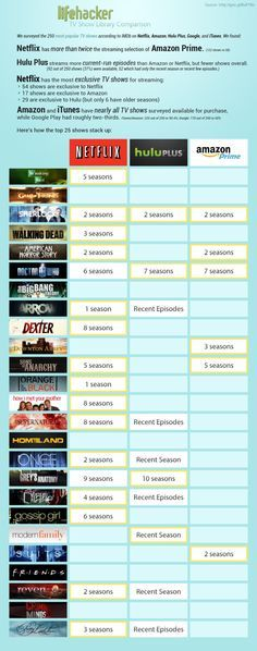 TV Streaming Head-to-Head: Netflix vs Hulu vs Amazon Prime -Watch Free Latest Movies Online on Moive365.to
