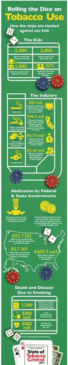 Rolling the dice on tobacco use