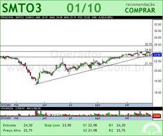 SAO MARTINHO - SMTO3 - 01/10/2012 #SMTO3 #analises #bovespa