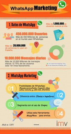 WhtasApp Marketing [Luis M Villanueva] Digital Marketing Strategy, Content Marketing Tools, E-mail Marketing, Influencer Marketing, Business Marketing, Affiliate Marketing, Internet Marketing, Online Marketing, Social Media Marketing