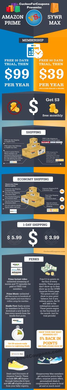 Amazon Prime vs. SYWR Max Free Shipping Memberships Comparisions