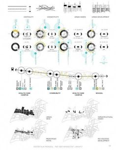 HARVARD GSD - MELNEA CASS BOULEVARD Transforming Melnea Cass Boulevard: Architecture, Transportation and Regeneration in Central Boston #landscapearchitecture