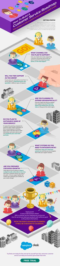 How To Build a Customer Service Roadmap #Infographic #CustomerService #HowTo