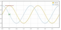 Many FANTASTIC math gifs that quickly illustrate some hard to explain concepts.  For example: The derivative of sine is cosine