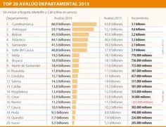 Cundinamarca es la región más valorada en catastro