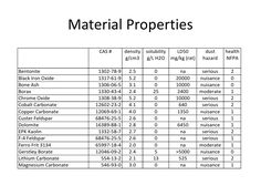 Material Properties                         CAS #       density   solubility LD50         dust     health                   ...