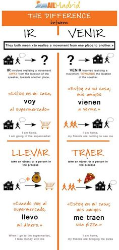 "ailmadrid: ""Today we focus on some tricky verbs: IR vs VENIR and LLEVAR vs TRAER. Have you ever had problems with those? Spanish Help, Learn To Speak Spanish, Spanish Grammar, Spanish Vocabulary, Spanish Words, Spanish English, Spanish Language Learning, Spanish Teacher, Spanish Classroom"