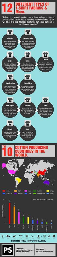 Different types of T-shirt fabrics