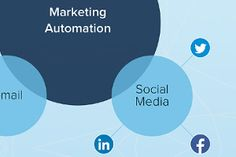 Why Social Media Is the Best Thing to Happen to Marketing Automation [Infographic] https://www.marketingprofs.com/chirp/2017/32199/why-social-media-is-the-best-thing-to-happen-to-marketing-automation-infographic?utm_campaign=crowdfire&utm_content=crowdfire&utm_medium=social&utm_source=pinterest #marketing #telestodigital #marketing101 #