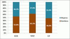Presentan Primer Censo de Impartición de Justicia Federal