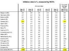 Greek inflation is below the European average.(October 17th 2012)