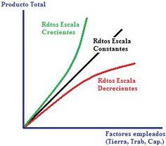 D'economía Blog: Los Rendimientos de Escala Chart, Blog, Activities