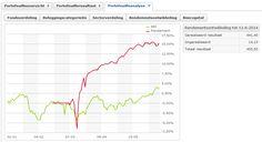 Update Option Alert portefeuille per 12 juni 2014. Inleg 3000,- Resultaat 455,50. Resultaat: 15% in 3 maanden. Wil je meer weten? www.optionalert.nl