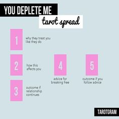 Feel like you or a friend are in a toxic relationship? Try the You Deplete Me Spread! Remember, this can apply to all kinds of relationships, not just romantic ones.
