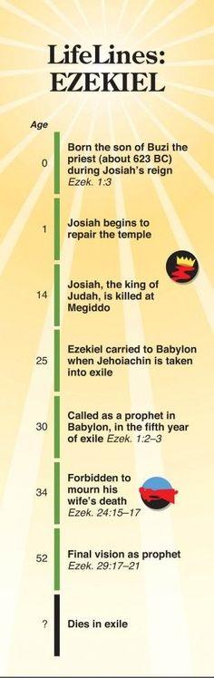 Lifelines: Ezekiel