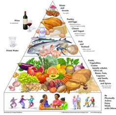 Mediteranian diet chart. Studies have proved this diet decreases cardiovascular disease, stroke and diabetes (by 30%)