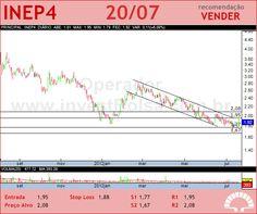 INEPAR - INEP4 - 20/07/2012 #INEP4 #analises #bovespa