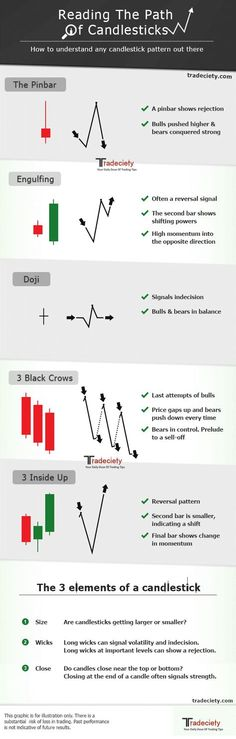 How to read candlestick patterns