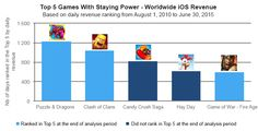 Décryptage de la durée de vie des jeux sur mobile - Dans ce rapport, on apprend notamment qu'environ 33% des jeux sur iOS qui ont atteint 1M de téléchargements l'ont fait dans le premier mois après leur lancement. Près de la moitié de ceux ...