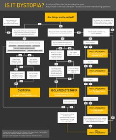 http://www.geeksaresexy.net/2012/07/14/is-it-dystopia-the-flow-chart-picture/ A chart that helps make sense of both the dystopian genre as a whole and the 'subgenres 'found within it, such as the post-apocalyptic one. It is also quite comical and written in a way that is both entertaining and informative at the same time. Undoubtedly, a great resource for both teachers and students alike.