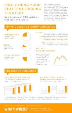 [Infographic] Fine-Tuning Your Real-Time Bidding Strategy - WhatRunsWhere Using Facebook For Business, How To Use Facebook, Facebook Marketing, Digital Marketing, Facebook Content, Competitive Intelligence, Internet Advertising, Display Ads, Variables