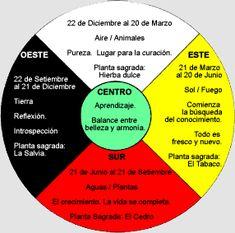 Esquema de la Rueda Medicunal Native American Medicine Wheel, Young Living Oils, Feng Shui, Tarot, Spirituality, Healing, Wisdom, Intuition, Water Element