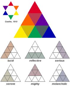 """Albers, Josef (1888-1976) - 1963 Moral Color Harmonies  """"Albers has reversed Goethe's color star and transformed it into a color triangle by folding the secondary color points inward (to mimic the trichromatic mixing triangle of color science). He then filled the remaining three spaces with mixtures of the """"primary"""" and complementary colors, the primary dominating the mixture.  """""""