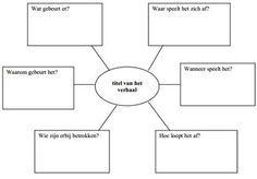 Mindmap maken - systeemdenken in de klas