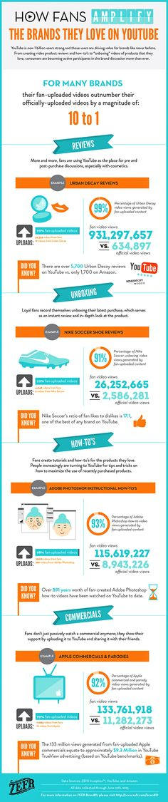Infographic design ideas and inspirations! Create your own infographics too at Visme.co!