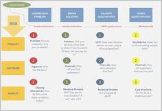 Ash Maurya: steps and experimentations: http://www.b2corporate.com/startup-business-model-e-rischi-da-eliminare