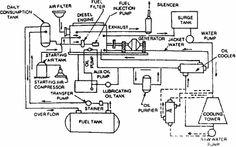 Diesel Power Stations  [Source: http://www.electricalquizzes.com/electric-power-generation/electric-power-generation]
