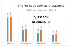 Apenas 5 dias após as eleições municipais, vereadores mairienses propõem aumento salarial para prefeito, vice, vereadores e secretários - Agmar Rios Notícias