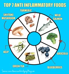 7 Anti Inflammatory Foods To Include In Your Diet ...more at: http://www.americanantiagingmag.com/7-anti-inflammatory-foods-to-include-in-your-diet/