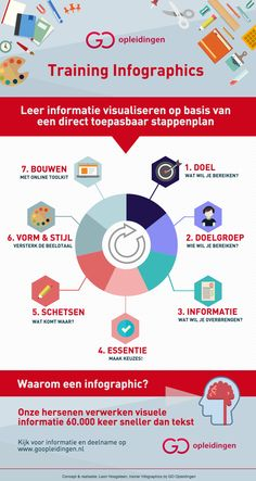 Infographic over onze cursus 'Infographics maken'. www.goopleidingen.nl/infographics-maken