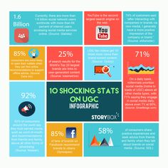 User-generated content facts