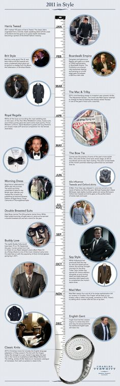 A style timeline infographic to show iconic looks & their influence on menswear. Influence from film, tv, & cultural happenings. Important style landmarks include the centenary of Harris Tweed and the release of the film Tinker Tailor Soldier Spy-classic cuts, heritage fabrics. 300 years of Royal Ascot makes an appearance for showcasing the best in morning dress year after year. Mad Men -1960s style clothing & Don Draper's sharp wool suit. Boardwalk Empire - a 1920s influence to men's…