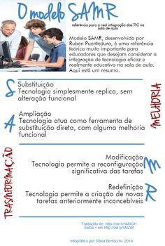 .: Melhoria ou transformação? O que você está fazendo quando usa tecnologia em sala de aula?