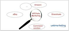 Affiliate Marketing : Τα καλύτερα ξένα affiliate Marketing δίκτυα