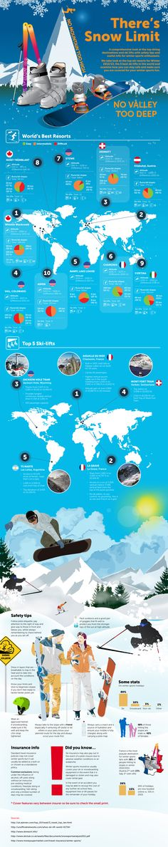 A comprehensive look at the worlds top ski destinations, top five ski lifts and plenty of safety tips.