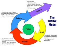 The GROW coaching model. I don't love this graphic, but it's the best GROW model graphic I could find. 'GROW' is an extremely flexible, simple, and powerful format to use when coaching anyone through an issue. 1) Ask their GOAL (I want to save enough for vacation). 2) Check the REALITY (I only have 10% of what I need). 3) Explore OPTIONS (I could do a, b, and c). 4) WRAP-UP (I will follow option a to save the money I need).