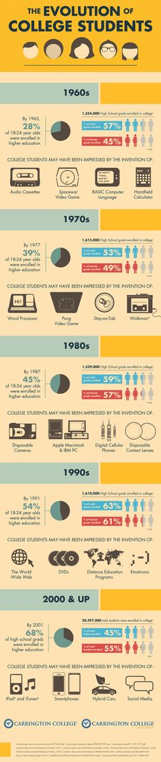 Evolution of a College Student - Infographic - Carrington. College Library, Education College, Higher Education, College Life, College Classes, Career Development, Educational Technology, College Students, Knowledge