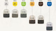 Making a great cup of tea isn't as difficult as you might think. The graphic above from the folks at Utility Journal shows you exactly how long you should steep each type of tea, and what the temperature of the water you use to make the tea should be.