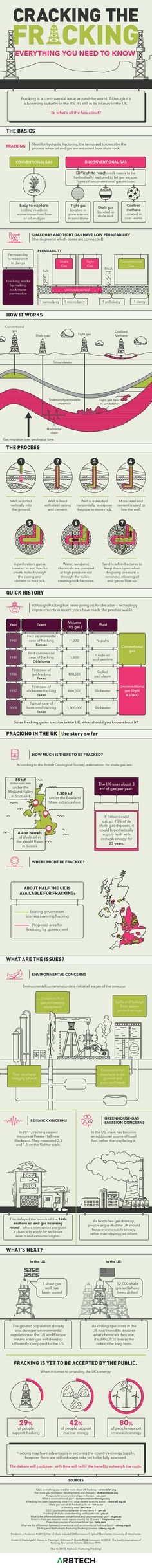 Cracking the Fracking: Everything You Need to Know #Infographic