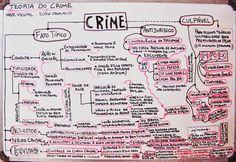 Gabaritando Direito: Teoria do Crime