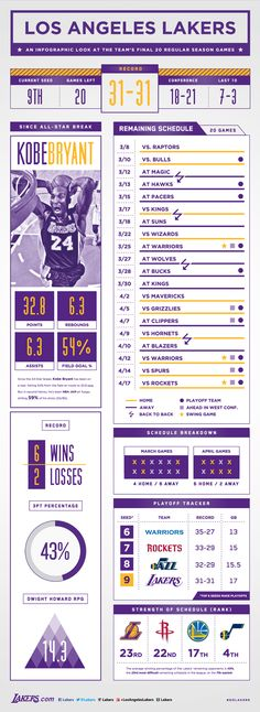 awesome #infographic on the #lakers