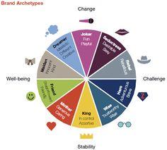 Chart_Brand_Personality-main-1
