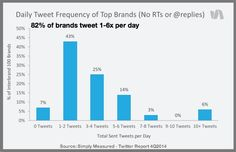 Key 2015 Twitter Trends Every Marketer Needs Twitter Trending, Hospitality, Bar Chart, Key, Trends, Marketing, Things To Sell, Unique Key, Bar Graphs